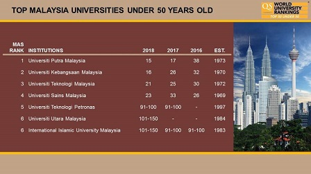 Upm Is Ranked The 15th In The Qs Top 50 Under 50 World Ranking Faculty Of Engineering